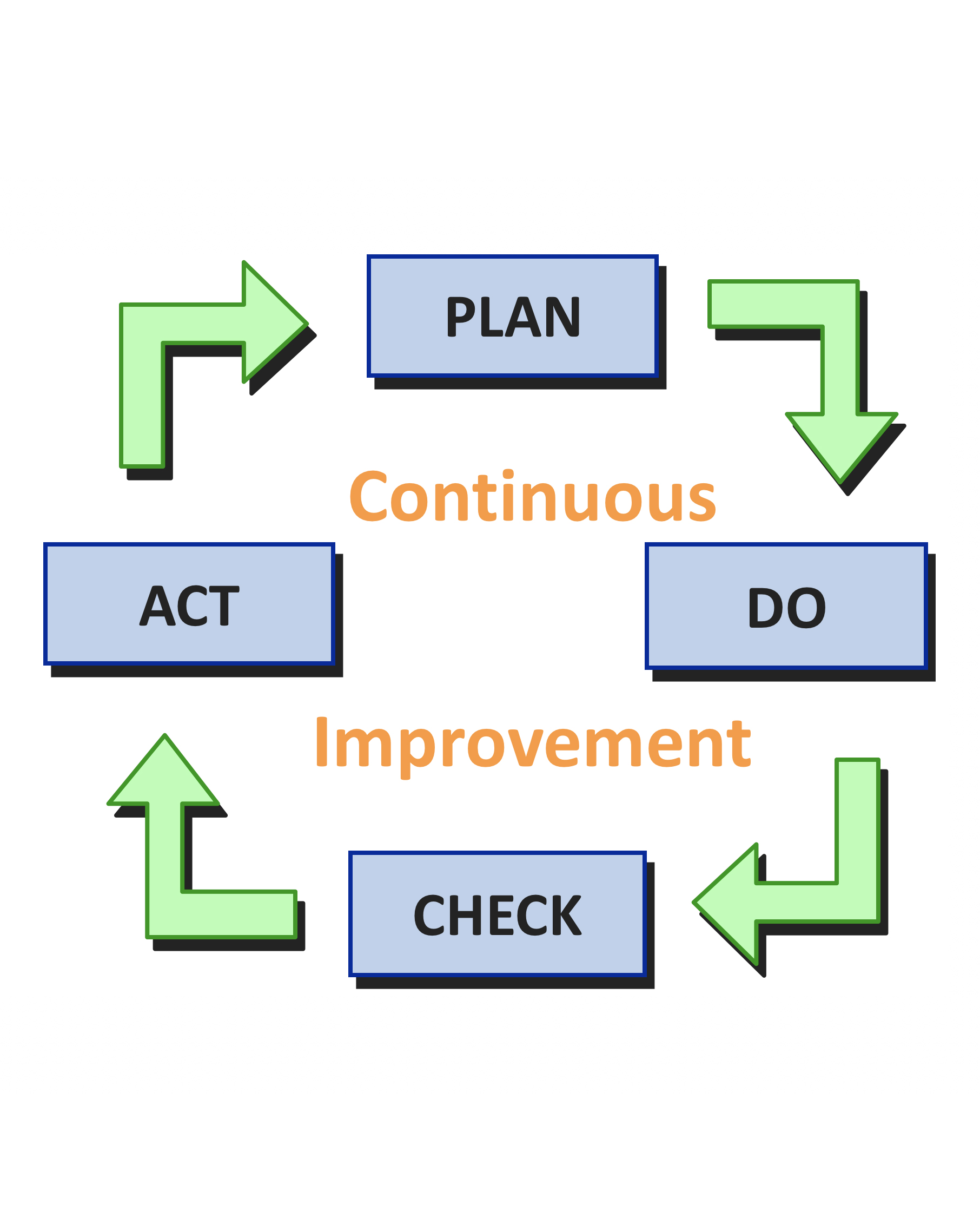 EMS Plan-Do-Check-Act model