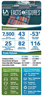Port of Los Angeles Facts and Figures Card (2020)